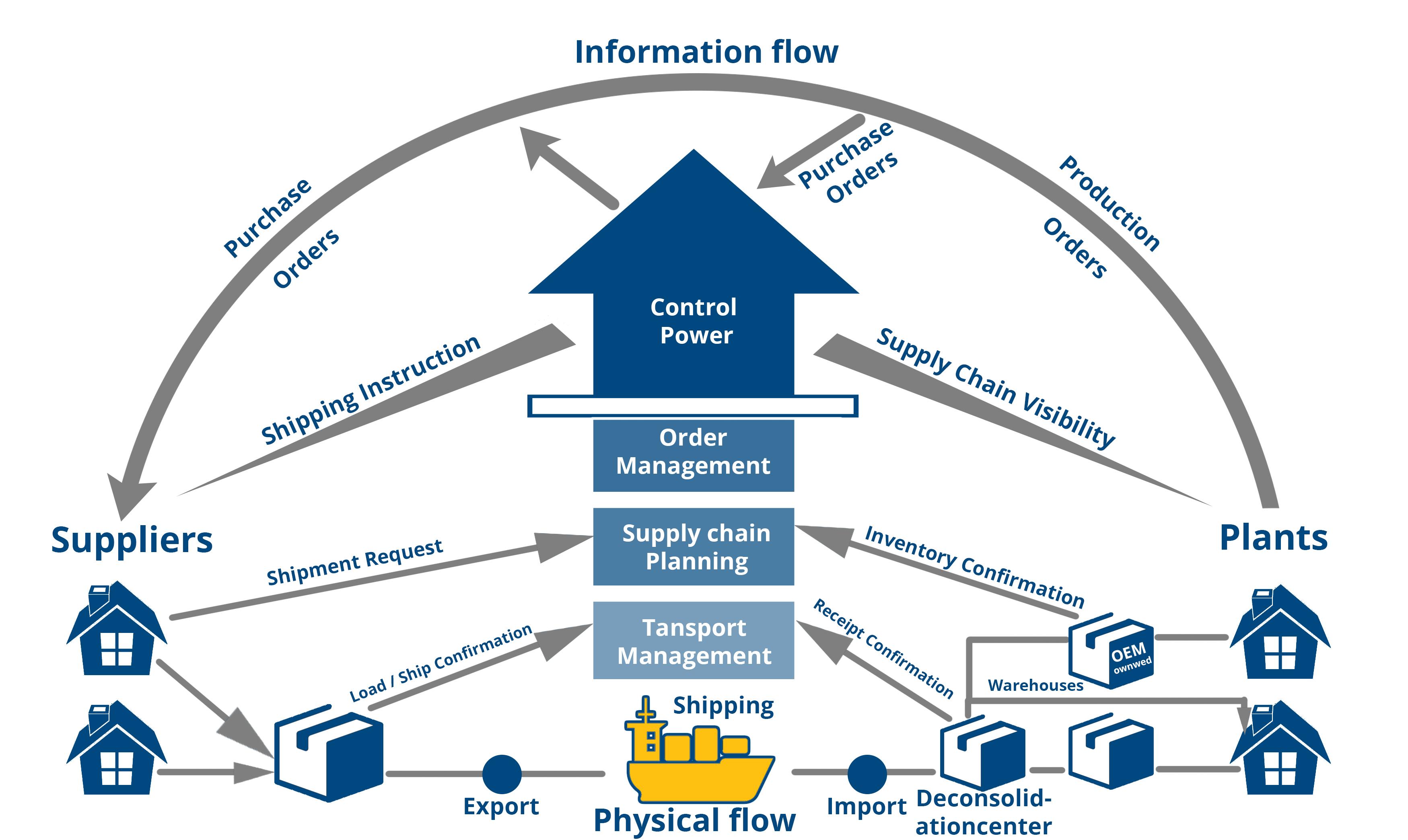 Transportation Optimization in the European market | Optimal